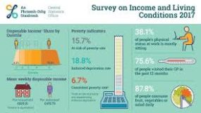 https://www.eapn.ie/wp-content/uploads/2019/04/SURVEY-OF-INCOME-AND-LIVING-CSO-285x161.jpg