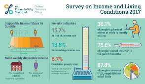 https://www.eapn.ie/wp-content/uploads/2019/04/SURVEY-OF-INCOME-AND-LIVING-CSO.jpg
