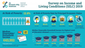https://www.eapn.ie/wp-content/uploads/2020/10/600843_Survey_on_Income_and_Living_Conditions_SILC_2019_Infographic_-_ENG-285x161.png