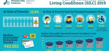 https://www.eapn.ie/wp-content/uploads/2020/10/600843_Survey_on_Income_and_Living_Conditions_SILC_2019_Infographic_-_ENG-362x170.png