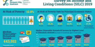 https://www.eapn.ie/wp-content/uploads/2020/10/600843_Survey_on_Income_and_Living_Conditions_SILC_2019_Infographic_-_ENG-382x192.png