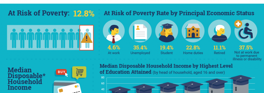 https://www.eapn.ie/wp-content/uploads/2020/10/600843_Survey_on_Income_and_Living_Conditions_SILC_2019_Infographic_-_ENG-890x314.png